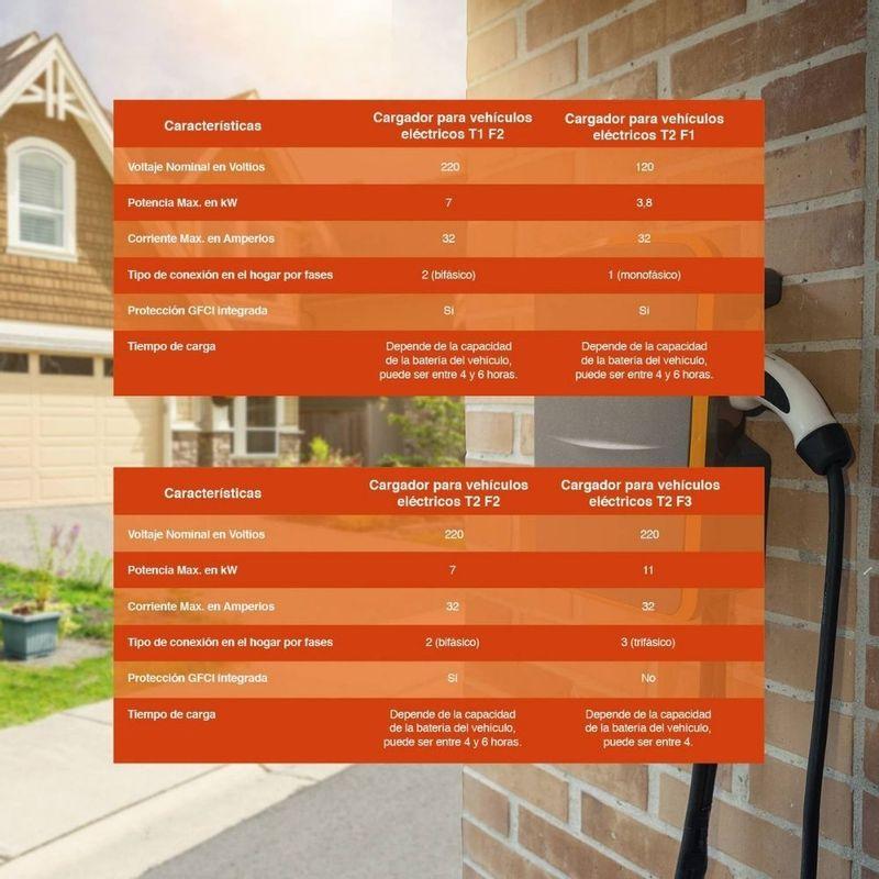 Cargador-para-vehiculos-electricos-Celsia-Haceb-T2-F1-naranja